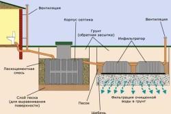 Схема устройства очистной станции Танк