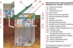 Схема устройства септика Юнилос