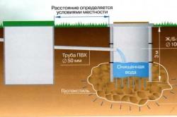 Схема устройства септика из бетонных колодцев