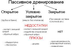 Схема вариантов пассивного дренирования