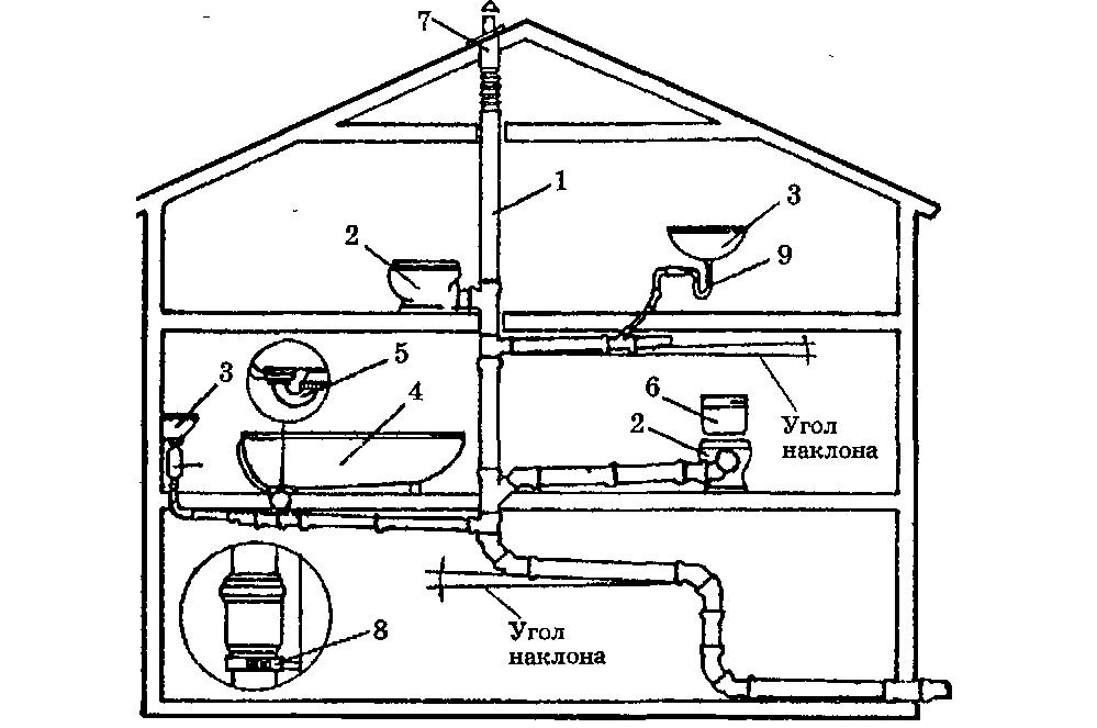 Схема внутренней канализации загородного дома.