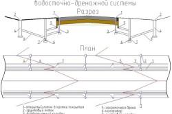 Схема водосточно-дренажной системы
