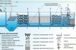 Схема устройства выгребной ямы с глубокой биологической очисткой