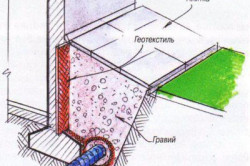 Схема защиты дренажной трубы oт заиливания.