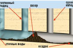Схема засорившейся канализационной трубы