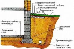 Схема укладки дренажных труб вокруг дома