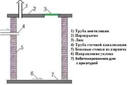 Стандартная конструкция герметичной выгребной ямы с бетонированным дном.