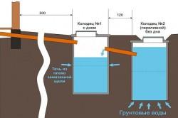Стандартная схема канализации в частном доме