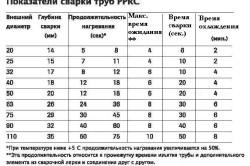 Таблица сварки полипропиленовых трубопроводов