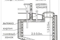 Схема устройство выгребной ямы