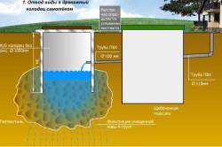 Устройство автономной системы канализации