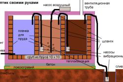 Технология строительства однокамерного септика из кирпича.