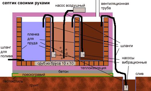Технология строительства септика из кирпича.