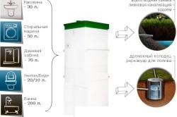 Схема отвода сточных вод из автономной канализации Топас