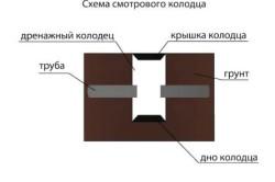 Схема смотрового колодца