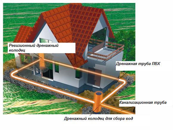 Схема дренажной системы садового участка
