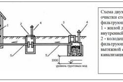 Схема двухступенчатой очистки сточных вод с фильтрующим колодцем.