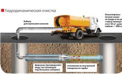 Схема гидродинамической очистки канализации