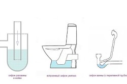 Виды канализационных гидрозатворов