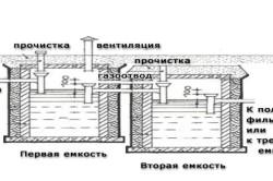Устройство сливной ямы на даче