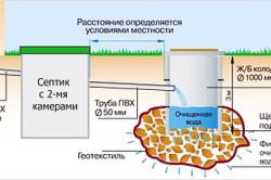 Применение фильтрующего колодца и септика.
