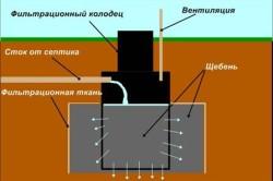Конструкция фильтрационного колодца.