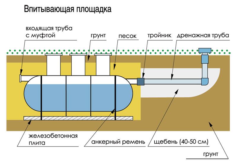 Схема устройства септика в глинистом грунте
