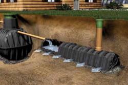 Принцип работы автономной системы канализации загородного дома.
