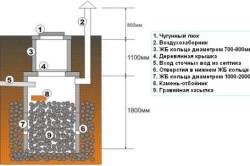 Схема устройства выгребной ямы