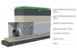 Схема устройства глубинного дренажа.