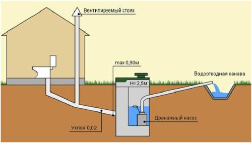 Устройство наружной канализации.