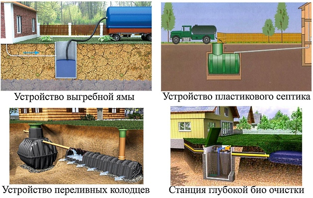 Системы канализации.