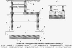 Схема устройства смотрового колодца.