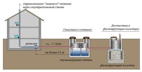 Схема фильтрационного колодца.