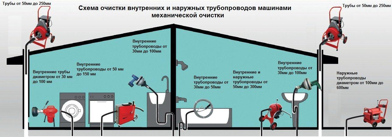Схема механической прочистки труб канализации.