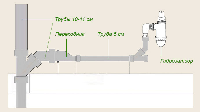 Схема разводки труб канализации от раковины над полом