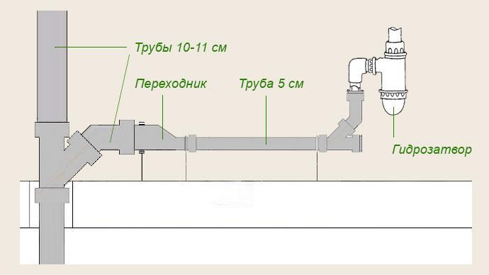 Монтаж внутренней канализации.
