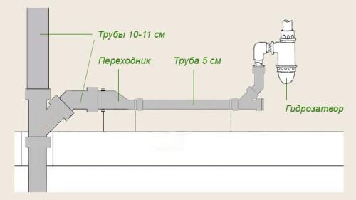 Схема внутренней канализации труб.