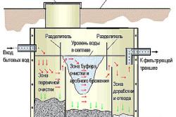 Схема очистки сточных вод с помощью септика.