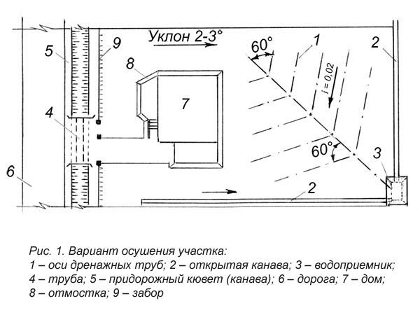 Схема осушения участка.