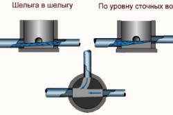 Отвод канализации