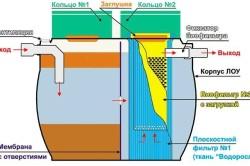 Схема пластикового септика.