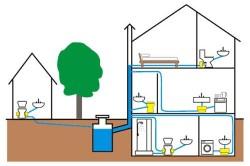 Пример проекта канализации