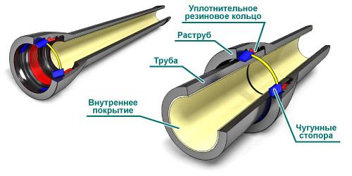 Пример монтажа канализационных труб