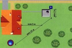Схема расположения выгребной ямы.
