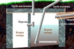 Схема двухкамерного септика без откачки.