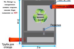 Схема устройства и функционирования септика.