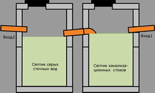 Схема перелива септика для дачи