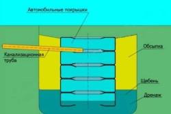 Схема септика из автомобильных покрышек.