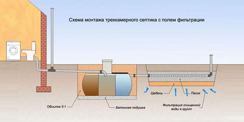 Сточные воды и канализация на дачном участке